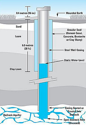 allegany well drilling olean ny to coudersport pa : water well diagram - findchart.co